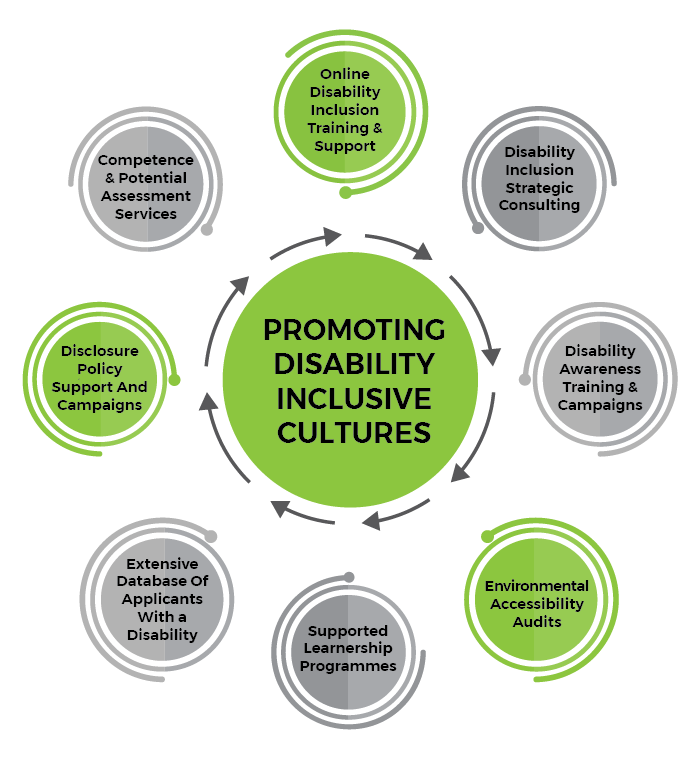Bradshaw-LeRoux - Disability Inclusion Specialists